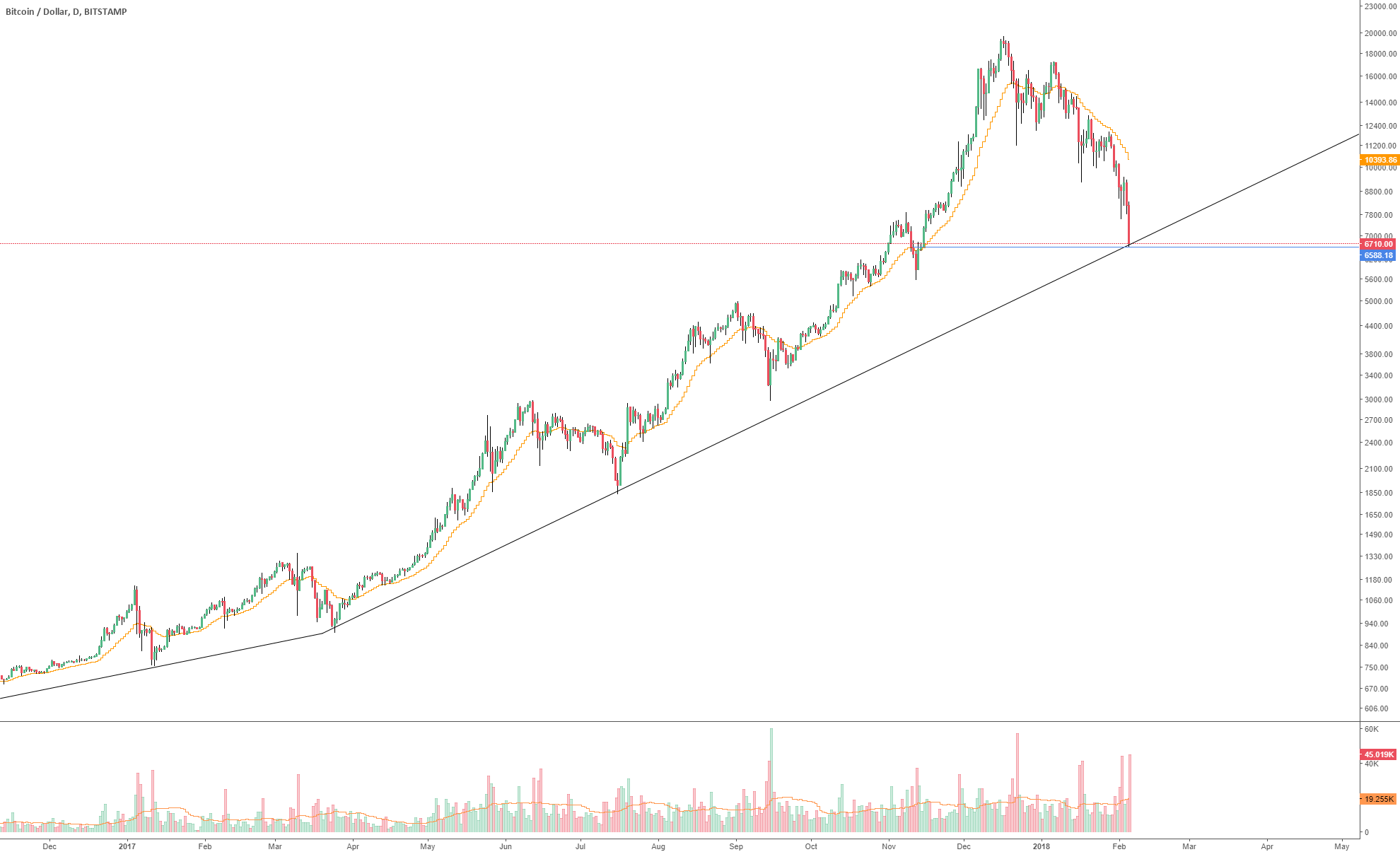 Short or even long term bottom on BTC