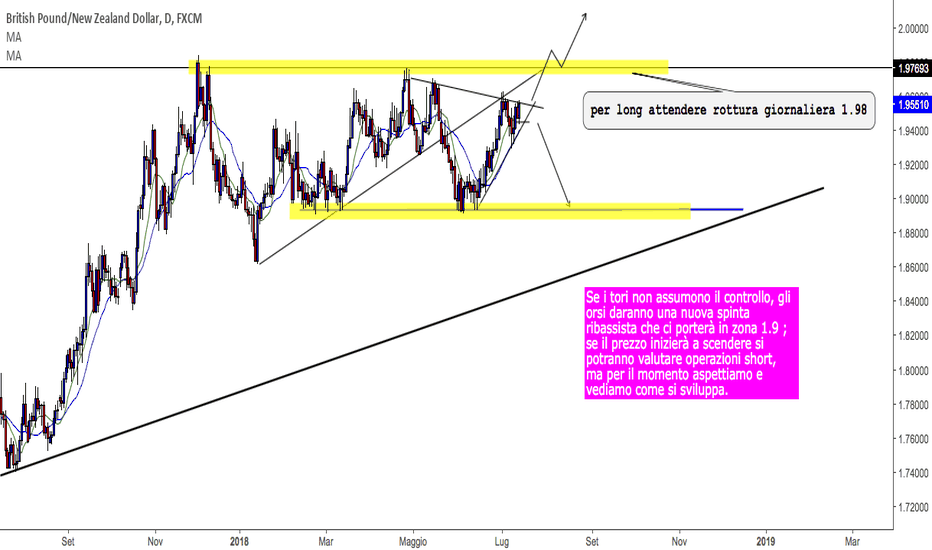 GBPNZD: gbpnzd in watchlist