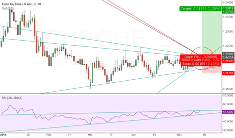 EURCHF: EURCHF will be bullish?