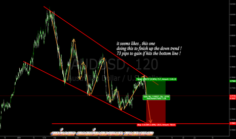 AUDUSD: continues the down trend !