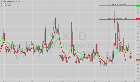 "VIX: THE WEEK AHEAD: WATCHING VIX AND ITS ""LITTLE BUDDIES"""