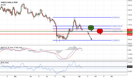 XAUUSD: Bearish Tone For Gold Price??