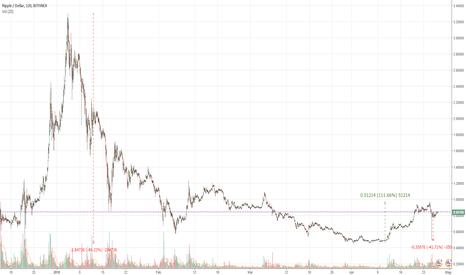 XRPUSD: RIPPLE: Dopo il flash crash si ritorna ad attaccare il dollaro