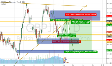 GBPJPY: Positional Trade Idea for GBPJPY