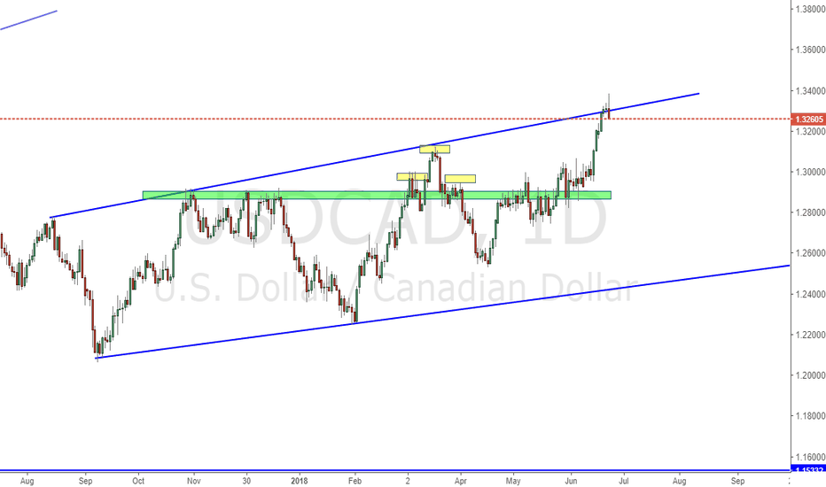 USDCAD: A better view for usdcad move within blue channel