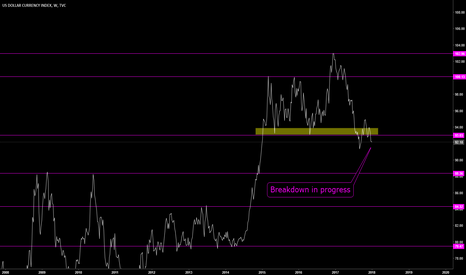 DXY: DXY: Where Is Support?