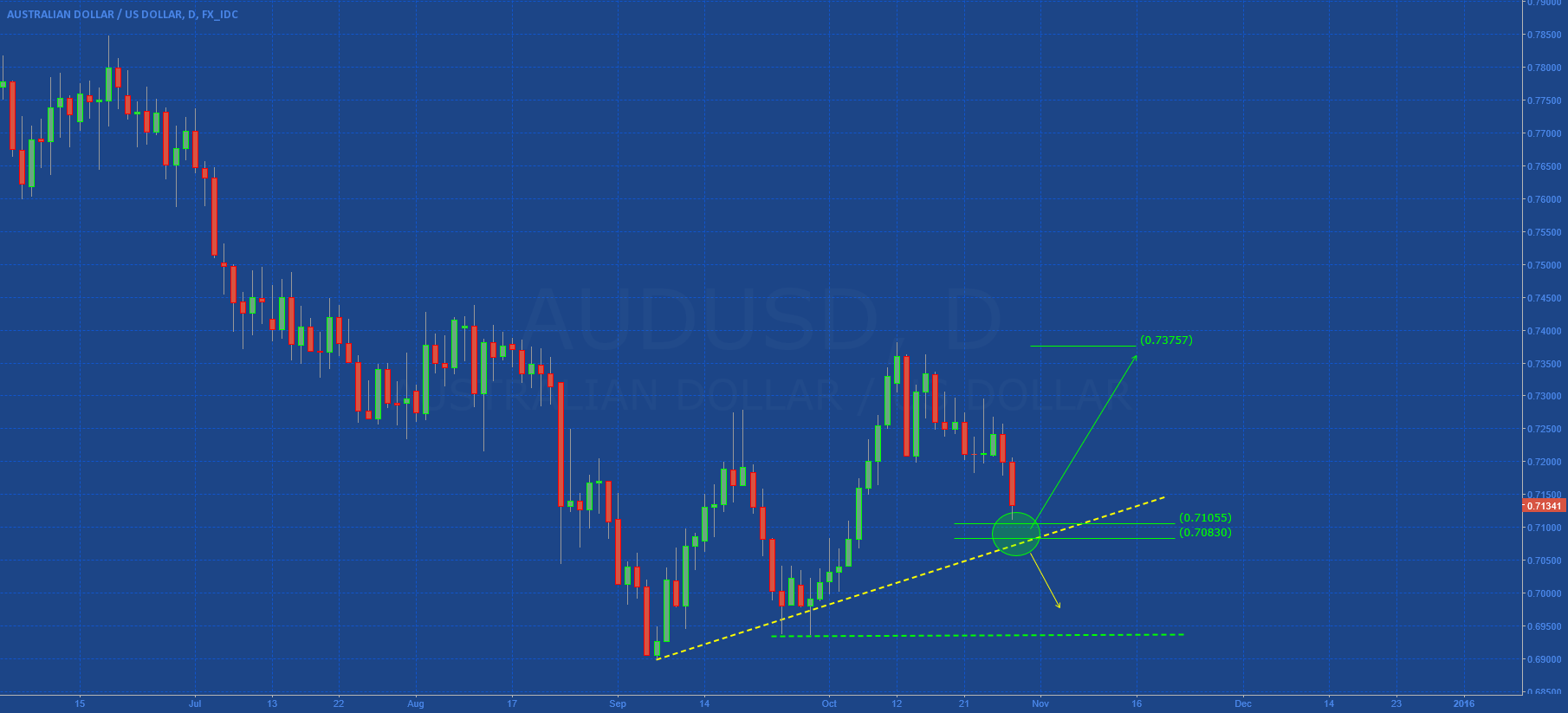 AUDUSD: Speculative Setup (Excellent R/R Ratio)