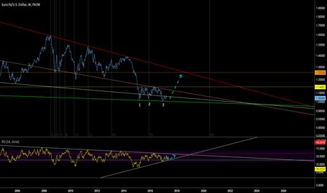 EURUSD: Basic long term chart