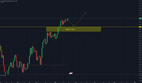 USDWTI: USDWTI - Bullish bias and looking for opportunity to get long