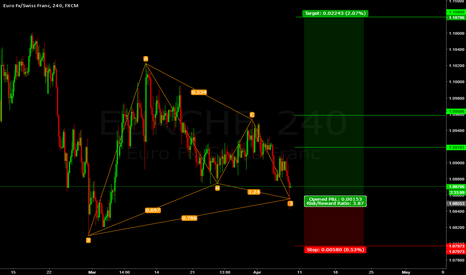 EURCHF: Long EUR/CHF Gartley