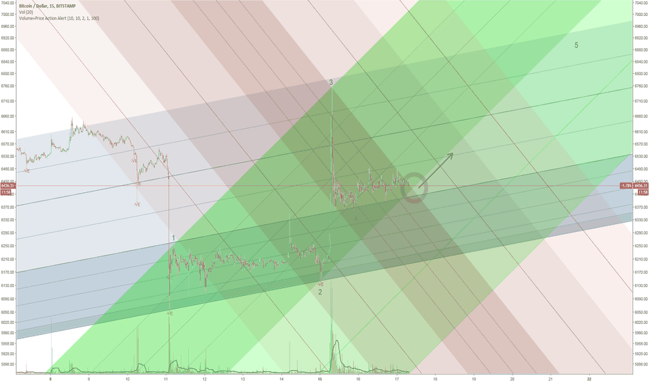BTCUSD: Wave 5 Incoming