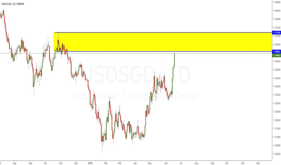 USDSGD: SGD/USD Short Sell Trade (Swing)