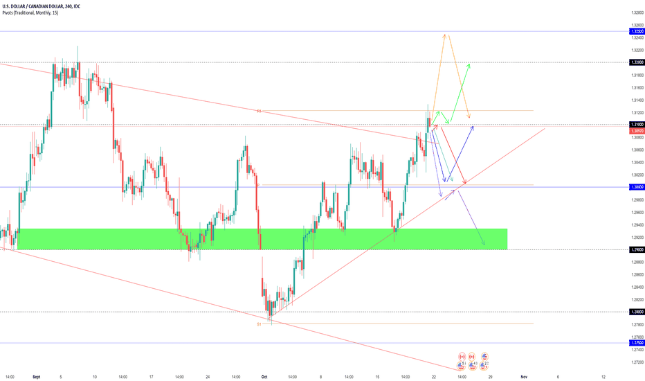USDCAD: Projections Swing USDCAD (Semaine dernière +80 +100 Pips)
