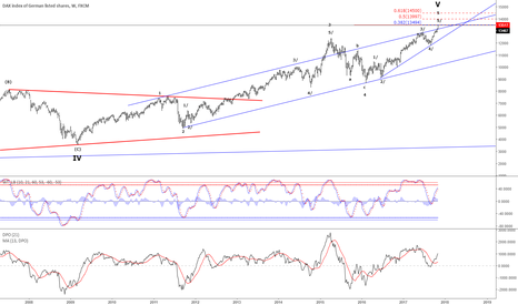 GER30: German DAX - Potential large scale top could be in place