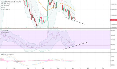 SNGLSBTC: The best bullish RSI divs are the daily ones!