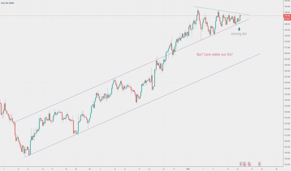 XAUUSD: Oro, H4, Buy