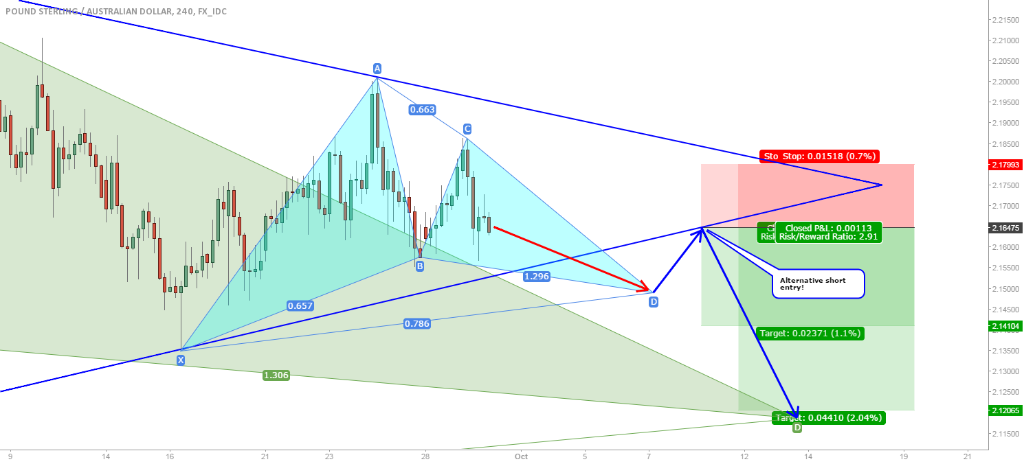 PRIVATE GBP/AUD: Possible path to the large Gartley ALTERNATIVE