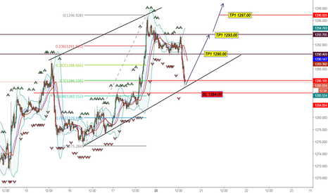 XAUUSD: Anticipation Signal Buy Gold