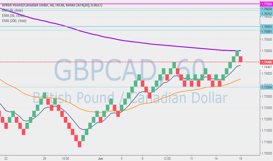 GBPCAD: The secret way FDS trades below explained , not real good but OK