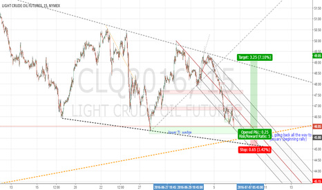 CLQ2016: looking for possible long here