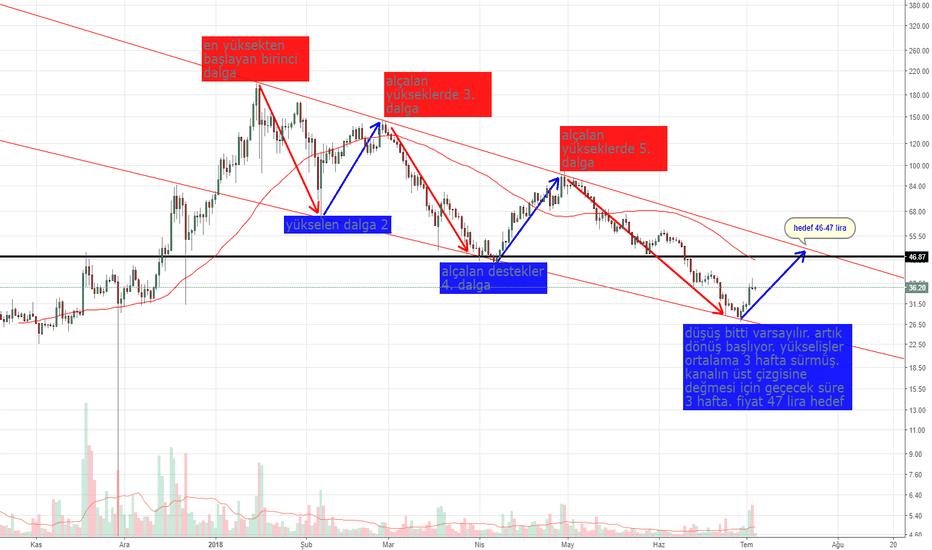 NEOUSD: NEOUSD price circle