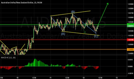 AUDNZD: Expanded Flat?