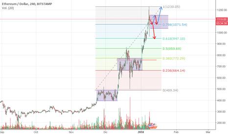 ETHUSD: Ethereum / Dolar en proceso de Consolidacion