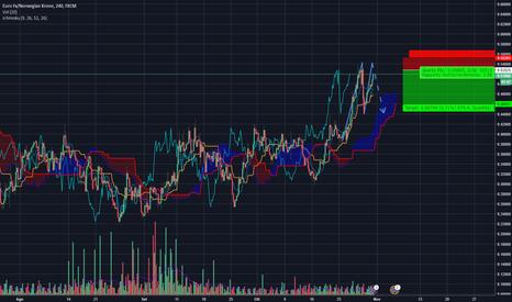 EURNOK: EUR/NOK - Doppio massimo