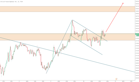 GBPJPY: GBPJPY Bullenflagge-Update zum Video