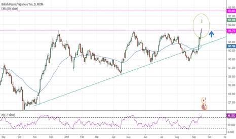 GBPJPY: GBP/JPY ascending triangle