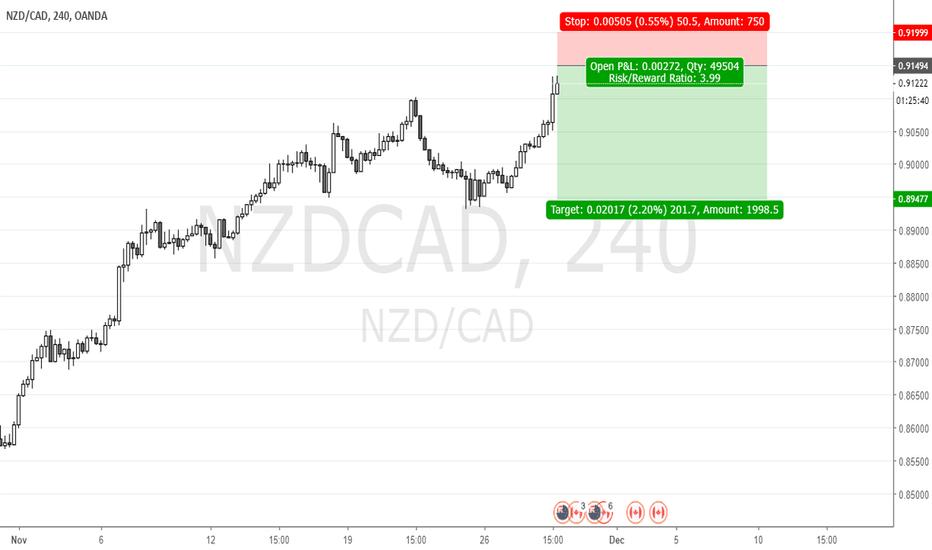 NZDCAD: NZDCAD Sell