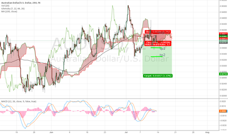 AUDUSD: Short POsition on AUDUSD