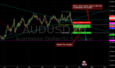 AUDUSD: Daily chart bearish flag