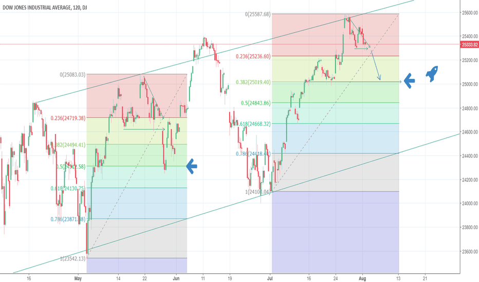 DJI: WHITHER DJIA?! MOON SHOT OR FISH TANK!?! COMPARE TO MAY CHANNEL