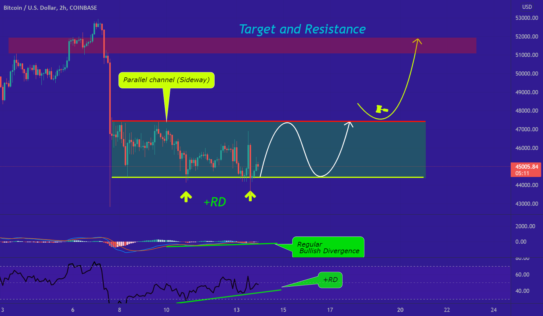 BTC's Sideway Trend Explained for COINBASE:BTCUSD by T_V_TreeTrader