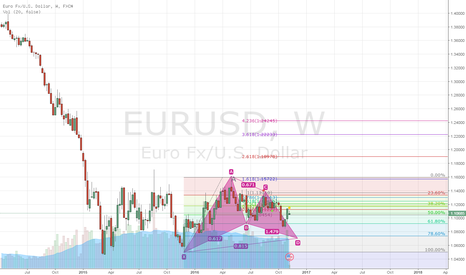 EURUSD: Waitting for this gartley to complet