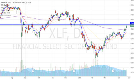 XLF: XLF banking on more buying pressure