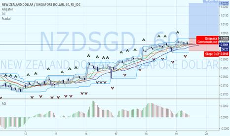 NZDSGD: Продолжение восходящего тренда NZDSGD