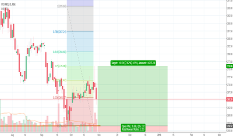 ITC: ITC support bounce