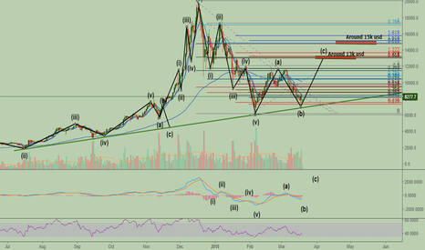 BTCUSD: BITCOIN (BTCUSD): That was probably the bottom!