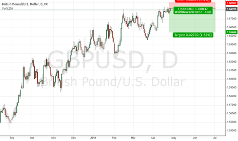 GBPUSD: If GBPUSD can't break 1.6876 then GBPUSD will make  a big fall