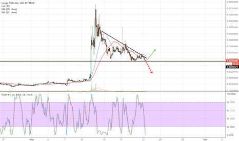 LUNBTC: Lunyr support level?