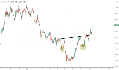 GBPNZD: 2H.