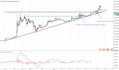 ZECUSD: ZEC / USD: Ascending Triangles