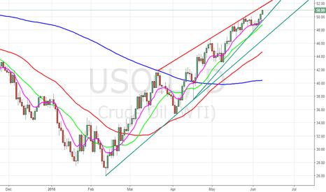 USOIL: Bullish attempt, but we will avoid trading (PREFER SHORTS)