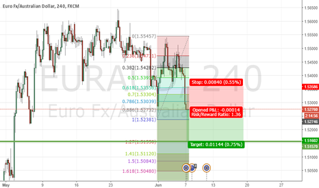 EURAUD: Good R/R trade to make pips this week with a bearish momentum