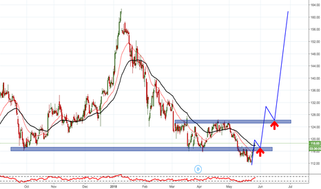 NMDC: NMDC LOOKING FOR BUY