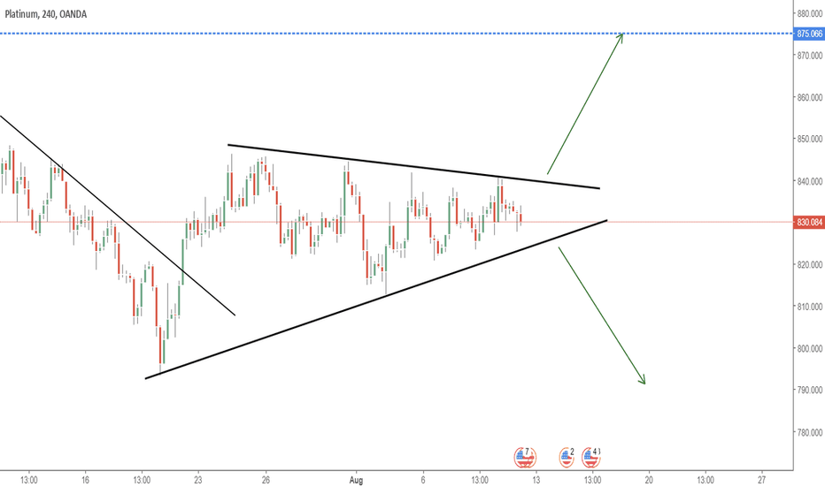XPTUSD: TRIANGLE PATTERN - BUY SETUP