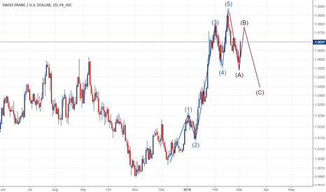 CHFUSD: USD/CHF: correct waves?