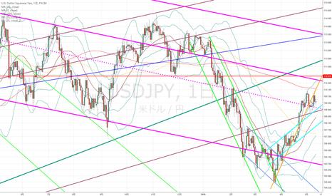 USDJPY: ドル円:中長期的目線はとても難しいので、短期的に逆張りで…